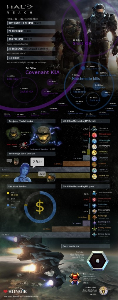 Halo Reach Stats Infographic