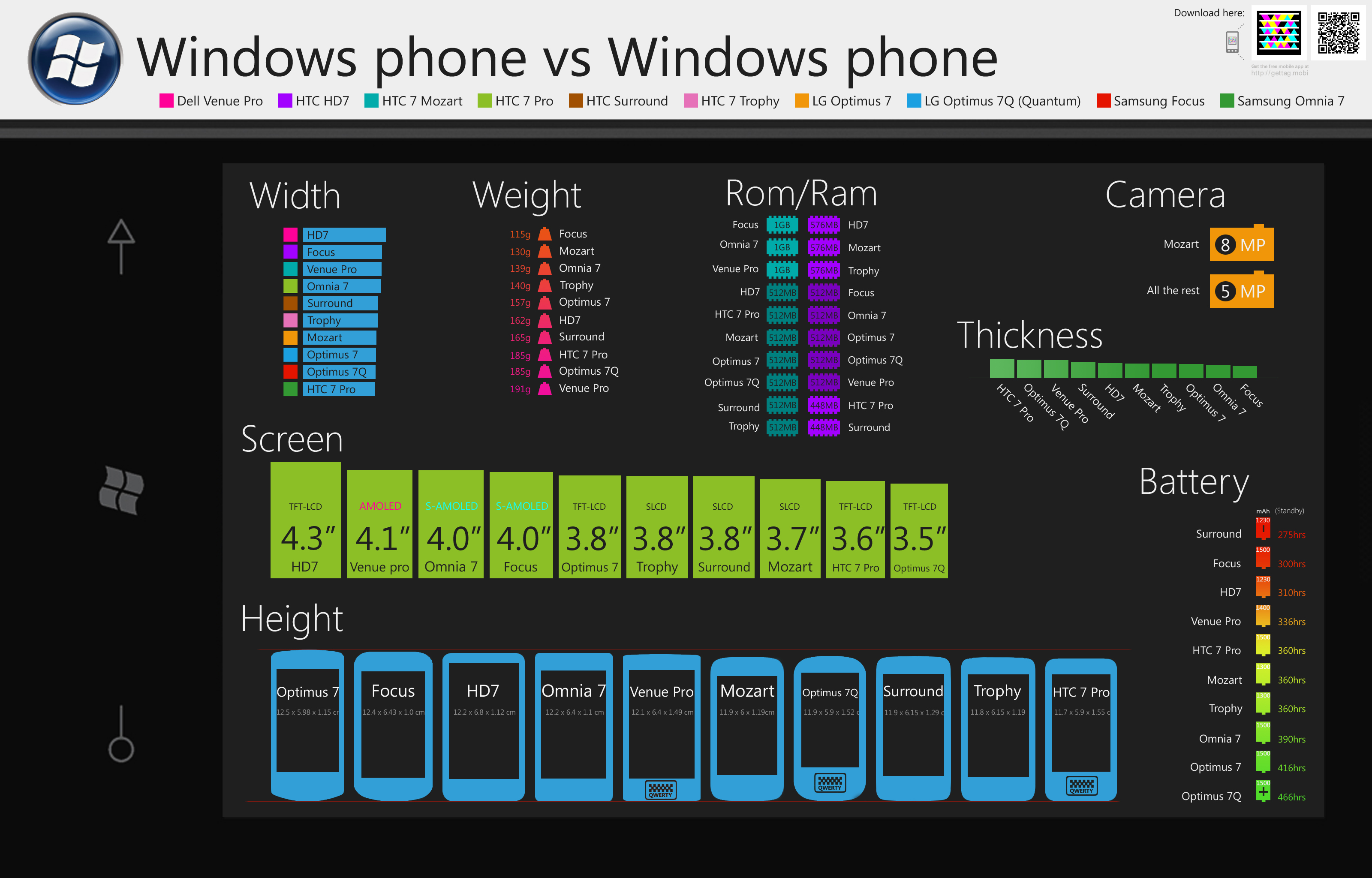 Windows Phone 7 device comparison chart