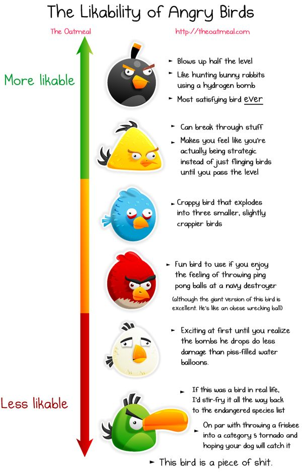Likeability of Angry Birds by The Oatmeal