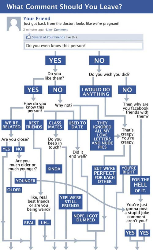Facebook comment flowchart