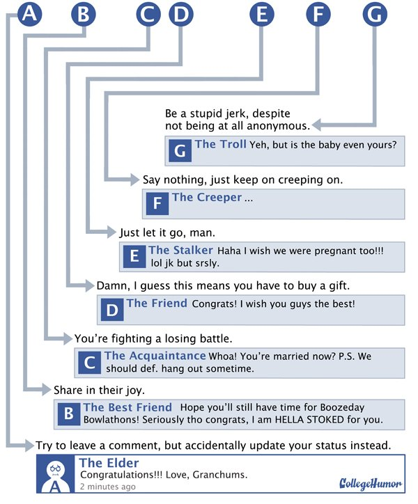 Facebook comment flowchart part 2