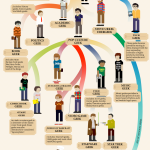 Evolution of the geek [infographic]