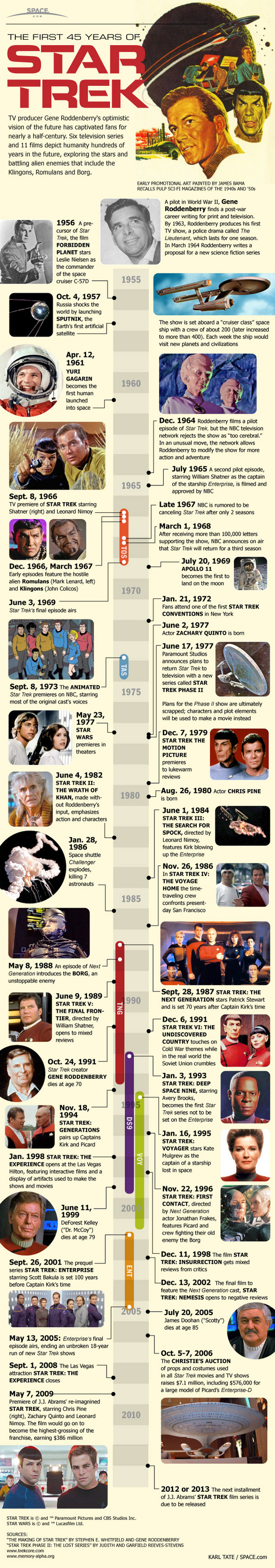 First 45 Years of Star Trek Infographic