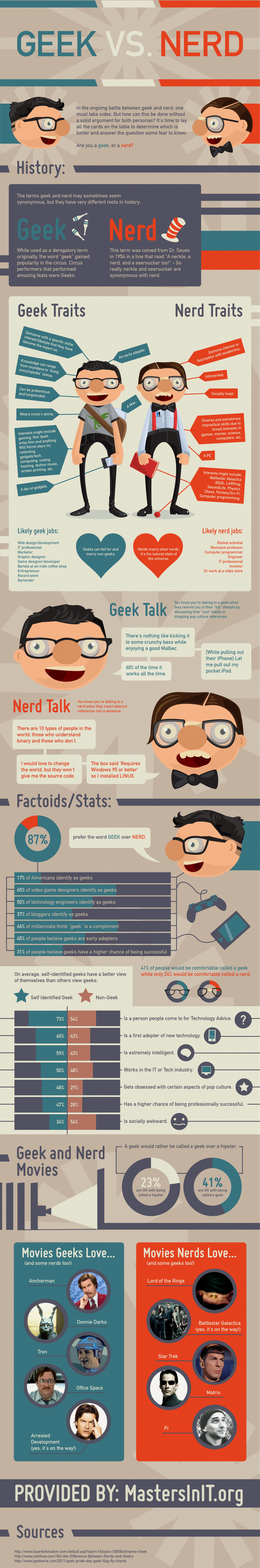 Geeks vs Nerds Infographic